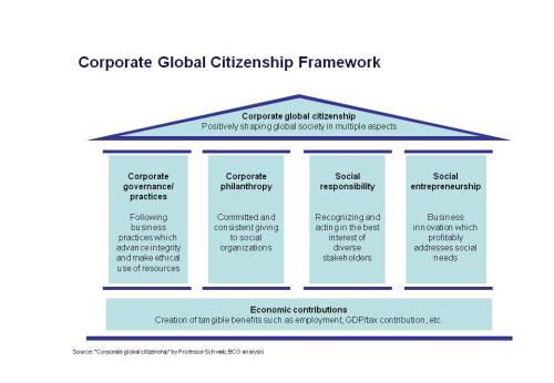 Global Corporate Citizenship Framework