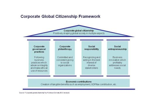 Global Corporate Citizenship Framework