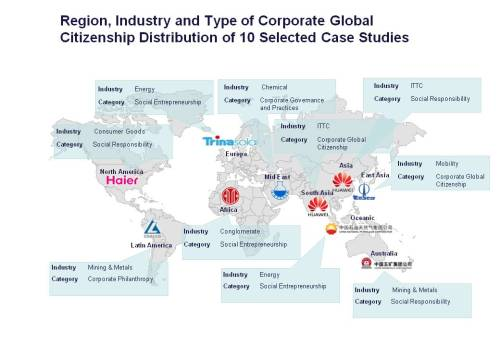 Region, industry and type of corporate citizenship distribution of ten selected case studies_edited